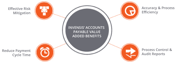 The Benefits of Outsourcing Accounts Payable to Invensis