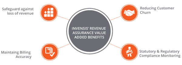 The Benefits of Outsourcing Accounts Receivables to Invensis