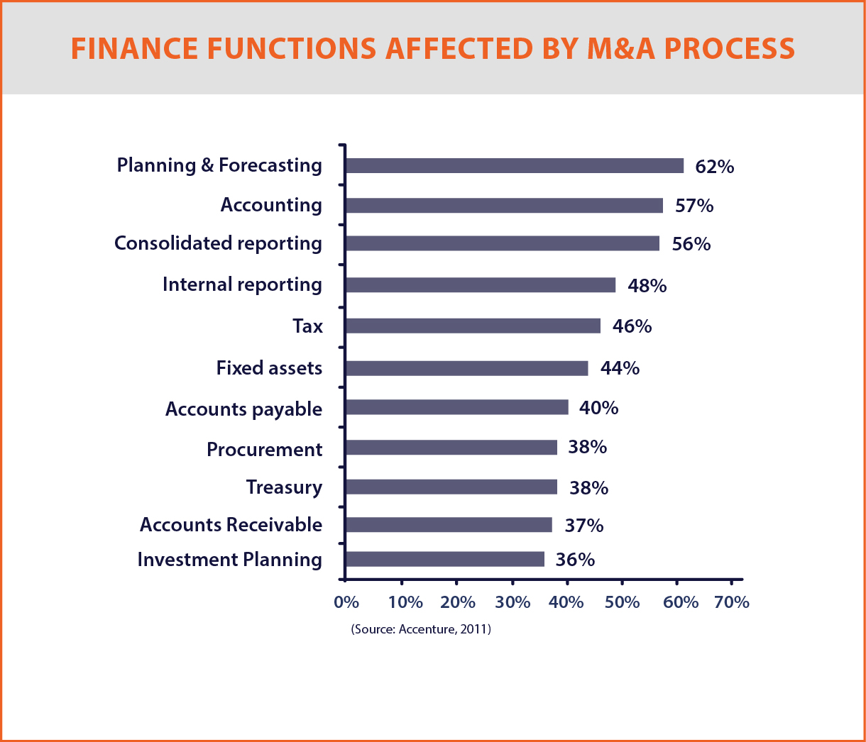 FINANCE FUNCTIONS AFFECTED BY M&A PROCESS GRAPHS