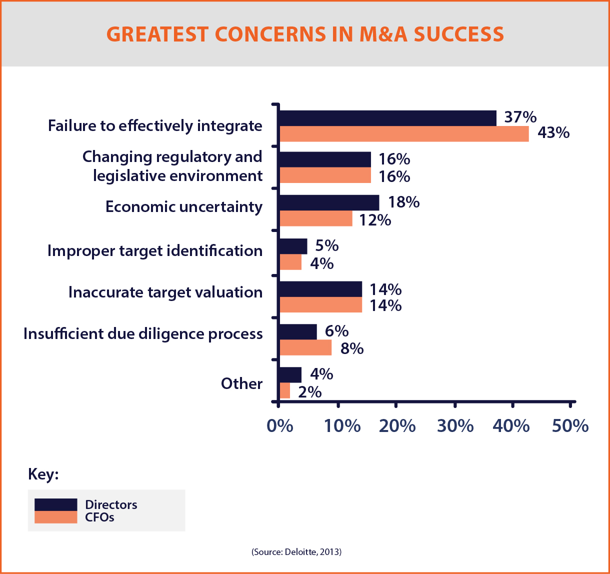 GREATEST CONCERNS IN M&A SUCCESS GRAPHS