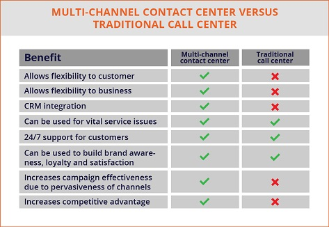 Multi-Channel Contact Center Versus Traditional Call Center