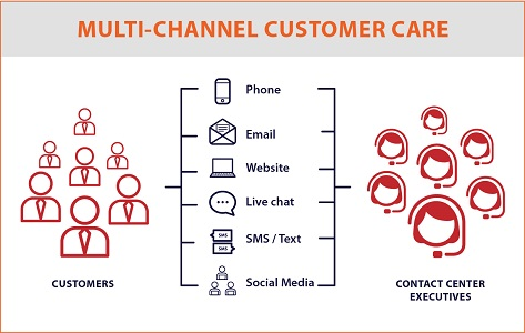 Multi Channel Customer Care Contact Center Services