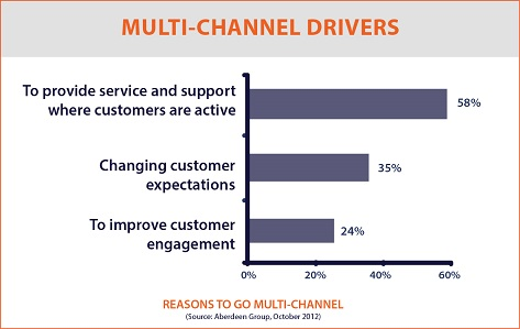 Multi Channel Drivers