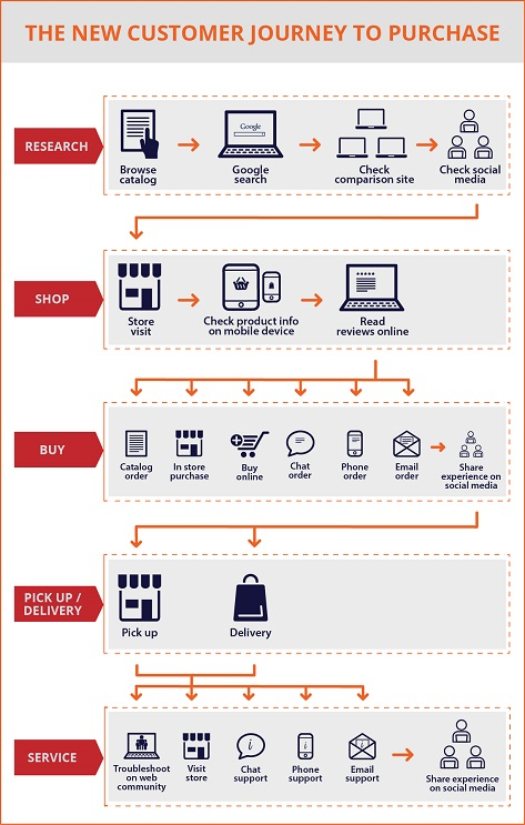 New Customer Purchase Journey in Purchasing Online and Offline