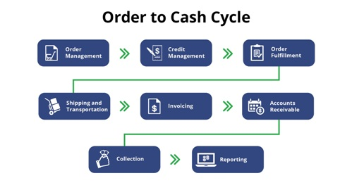 Diagram depicting order to cash cycle