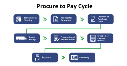 procure to pay process flow chart What is Procure to Pay (P2P) Cycle and Its Business Impact