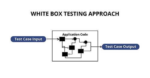 White Box Software Testing