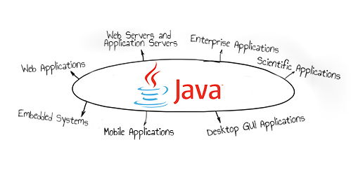 application of java