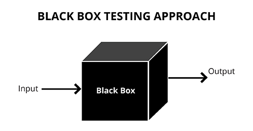 what is black box testing advantages and disadvantages invensis rh invensis net black box diagram maker black box diagram for a toaster