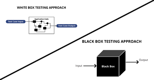 Difference between White Box Testing and Black Box Testing