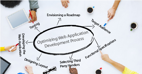 8 Essential Phases in Web Application Development Process