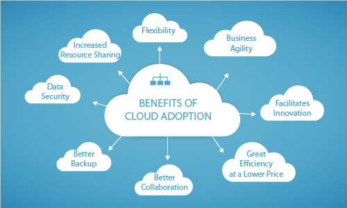 10 Impactful Benefits of Cloud Adoption for Your Enterprise