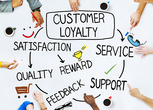 Literature review for customer loyalty research