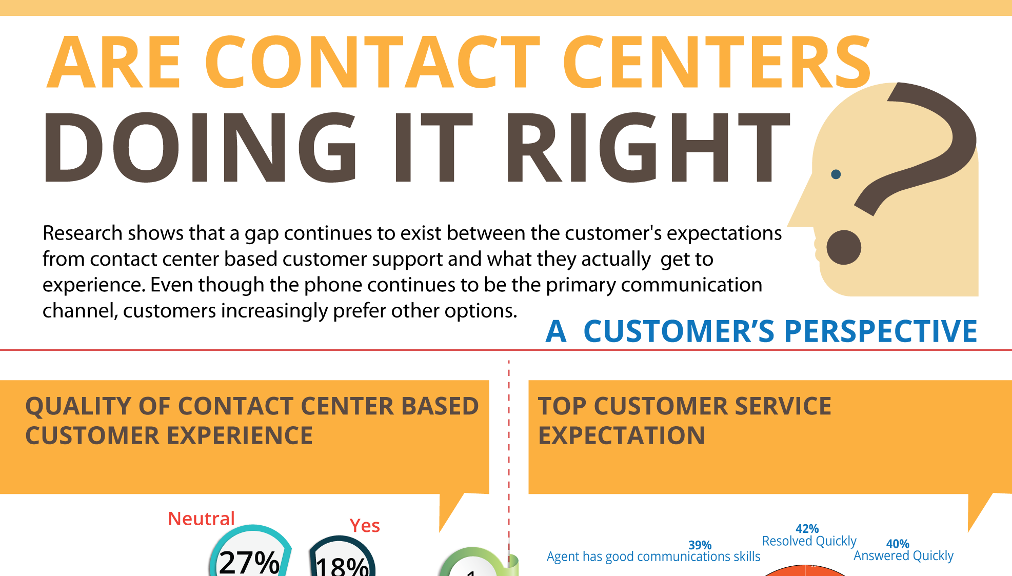 Are contact centers doing it right? – Customers' perspective