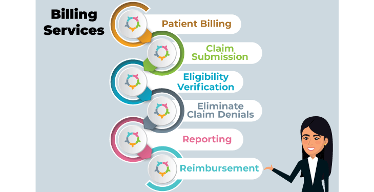 Steps of Billing Services