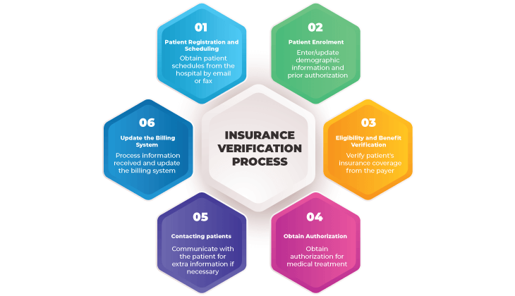 Insurance Verification Process