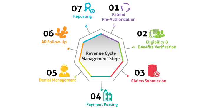 Revenue Cycle Management Steps