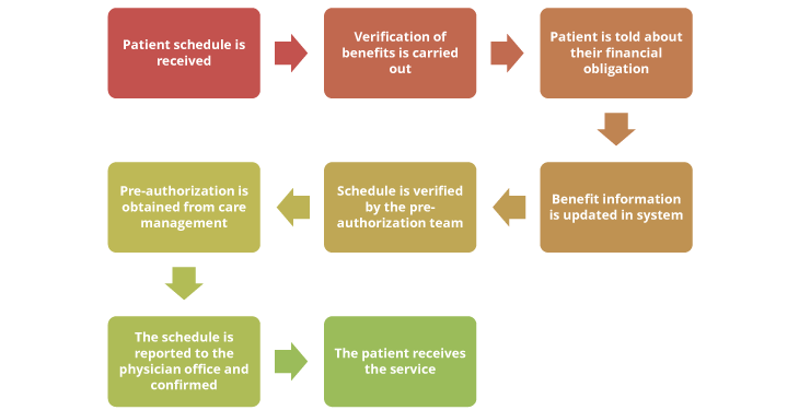 Pre Verification and Prior Authorization