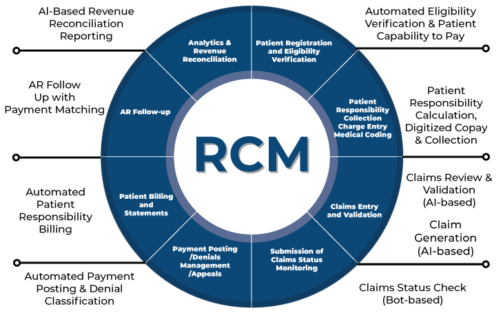 Automated RCM Cycle