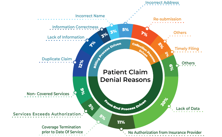 Patient Claim Denial Reasons