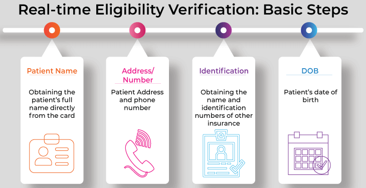 Real time Eligibility Verification